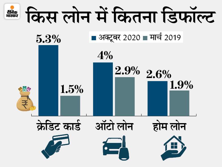 रिटेल लोन 40 लाख करोड़ पर पहुंचा, डिफॉल्ट को लेकर बढ़ी बैंकों की चिंता|बिजनेस,Business - Dainik Bhaskar