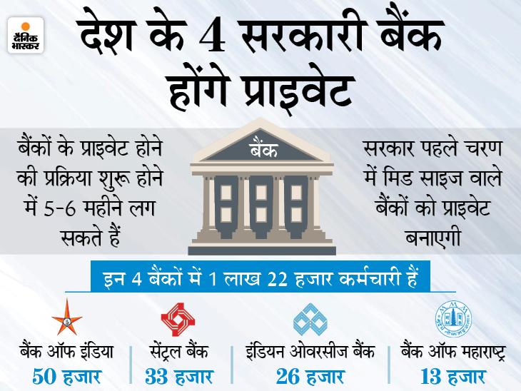 बैंक ऑफ महाराष्ट्र, बैंक ऑफ इंडिया, इंडियन ओवरसीज बैंक और सेंट्रल बैंक प्राइवेट होंगे, 6 महीने में प्रोसेस शुरू होगा बिजनेस,Business - Dainik Bhaskar
