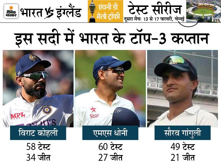 2000 से अब तक 99 टेस्ट जीत चुका भारत; 21वीं सदी में 100 टेस्ट जीतने वाली पहली एशियाई टीम बनने का मौका क्रिकेट,Cricket - Dainik Bhaskar