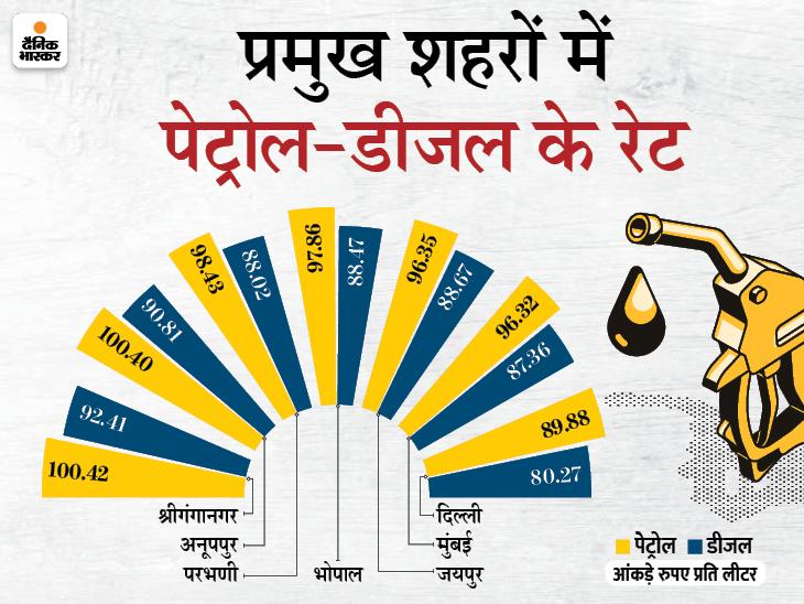 राजस्थान के बाद अब मध्यप्रदेश में भी पेट्रोल 100 रु के पार, अनूपपुर के कोतमा में रेट 100.40 रु प्रति लीटर|बिजनेस,Business - Dainik Bhaskar
