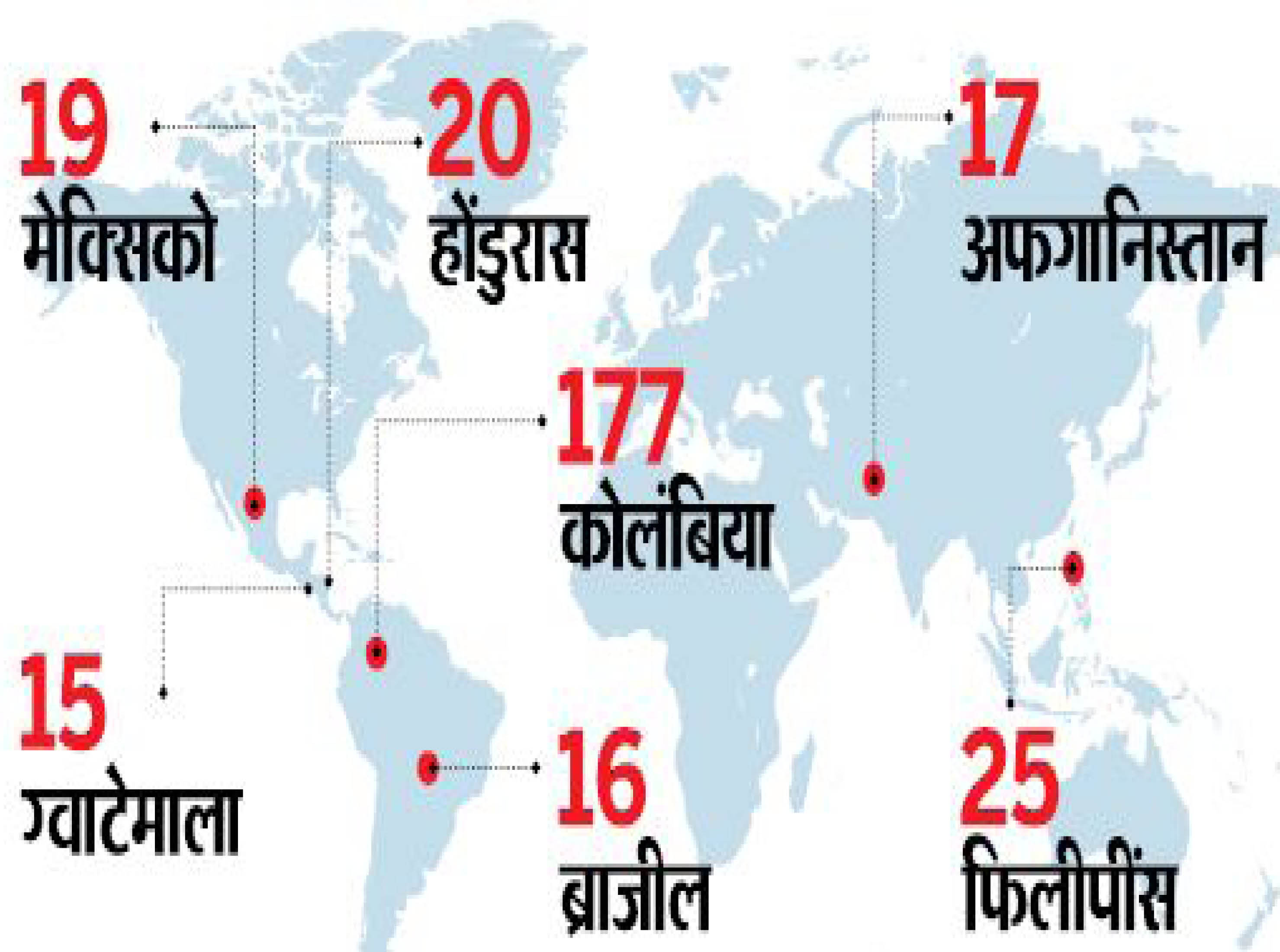 इनके अलावा इराक-8, पेरू-8 और भारत-6 भी शीर्ष-10 देशों में शामिल।