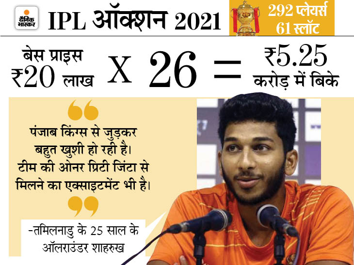 SRK के चलते ही शाहरुख नाम पड़ा, प्रिटी की टीम में 26 गुना ज्यादा कीमत पर बिके ऑलराउंडर ने कहा- इतना तो नहीं सोचा था|स्पोर्ट्स,Sports - Dainik Bhaskar