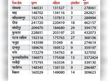 विधानसभावार मतदाताओं की सूची