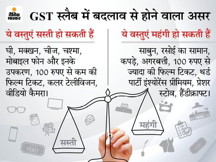 12% और 18% को मिलाकर बनाया जा सकता है नया GST स्लैब, मार्च में काउंसिल की बैठक में हो सकता है विचार बिजनेस,Business - Dainik Bhaskar
