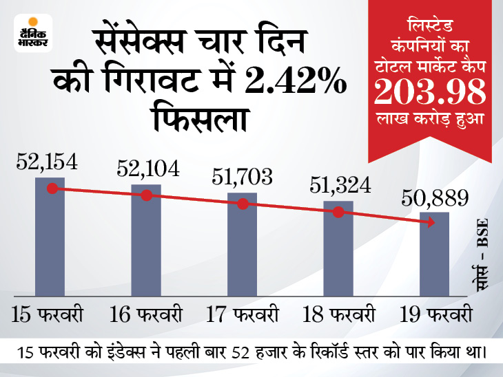 BSE सेंसेक्स 1,264 अंक फिसला, लेकिन सरकारी बैंकों के शेयरों में जमकर हुई खरीदारी बिजनेस,Business - Dainik Bhaskar