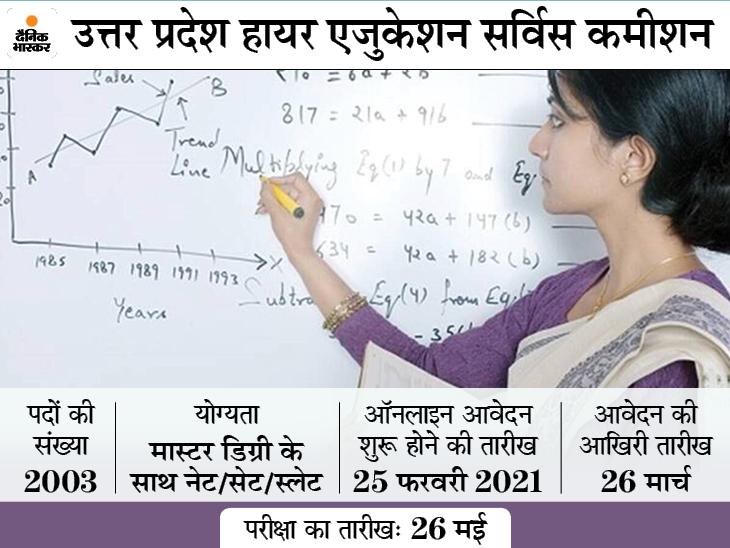 असिस्टेंट प्रोफेसर के 2003 पदों पर भर्ती के लिए करें आवेदन, 25 फरवरी से शुरू होगी एप्लीकेशन प्रॉसेस|करिअर,Career - Dainik Bhaskar