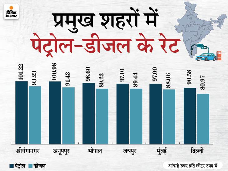 दिल्ली में पेट्रोल 90.58 रु. और मुंबई में 97 रुपए प्रति लीटर हुआ, मध्यप्रदेश और राजस्थान में 101 रु. पर पहुंचा बिजनेस,Business - Dainik Bhaskar