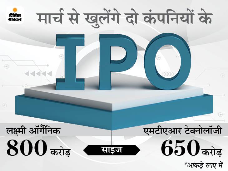 सेबी ने लक्ष्मी ऑर्गैनिक और एमटीएआर टेक के IPO को दी मंजूरी, 23 फरवरी से खुलेगा हेरांबा इंड. का IPO|बिजनेस,Business - Dainik Bhaskar