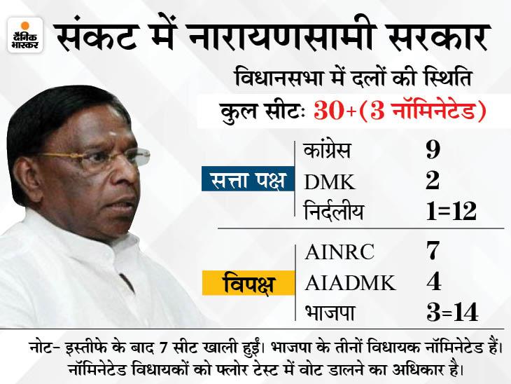 फ्लोर टेस्ट से एक दिन पहले कांग्रेस और DMK के एक-एक विधायकों का इस्तीफा, CM हाउस पहुंचे MLA देश,National - Dainik Bhaskar