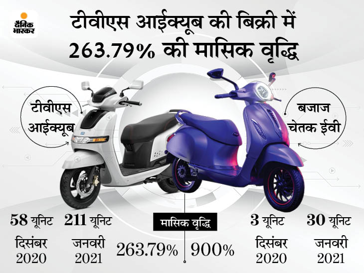 बिक्री के मामले में टीवीएस आईक्यूब ने बजाज चेतक को पीछे छोड़ा, पिछले महीने बिकी 211 आईक्यूब|टेक & ऑटो,Tech & Auto - Dainik Bhaskar