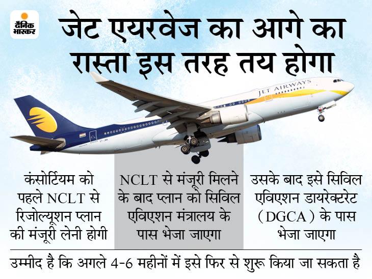 25 फ्लाइट के साथ शुरू हो सकती है जेट एयरवेज, नए मालिक ने जीती बोली|बिजनेस,Business - Dainik Bhaskar