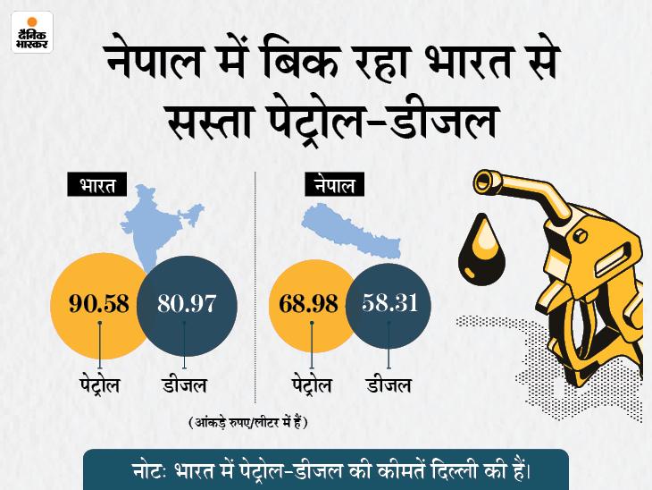 अब भारतीय गाड़ियों को नेपाल में नहीं मिलेगा 100 लीटर से ज्यादा पेट्रोल-डीजल, ऑयल निगम ने जारी किए निर्देश बिजनेस,Business - Dainik Bhaskar