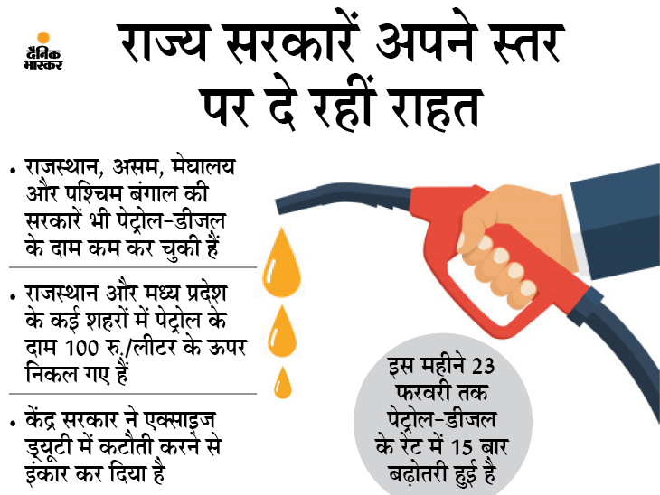 पश्चिम बंगाल और असम के बाद नागालैंड सरकार ने भी पेट्रोल-डीजल किया सस्ता, अब तक 5 राज्य कर चुके हैं कटौती बिजनेस,Business - Dainik Bhaskar