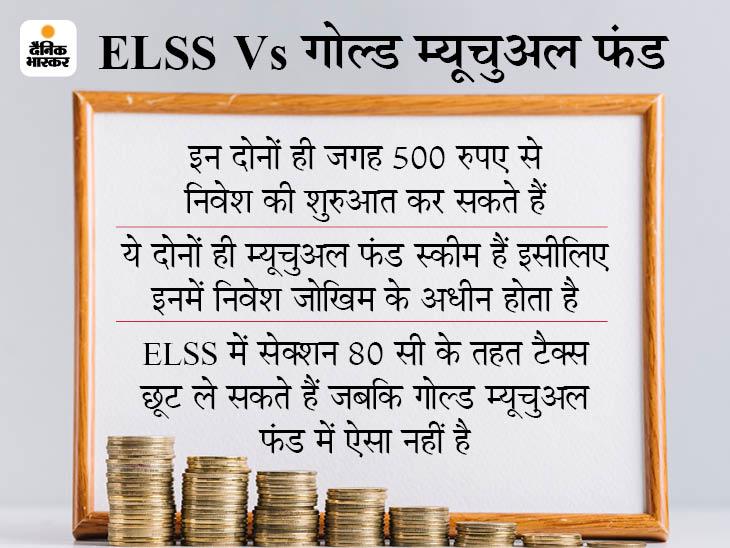 ELSS और गोल्ड म्यूचुअल फंड में निवेश आपको दे सकता है शानदार रिटर्न, जानिए कहां निवेश करना रहेगा फायदे का सौदा|बिजनेस,Business - Dainik Bhaskar