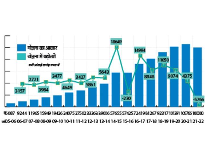 15 वर्षों में 17 गुना बढ़ा योजना आकारः 6 हजार करोड़ से बढ़कर 101391 करोड़ रुपए पहुंचा