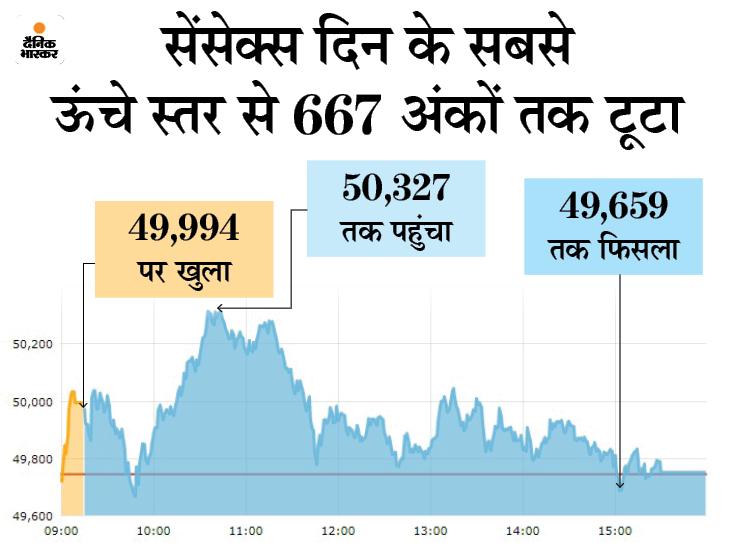 सेंसेक्स 7 अंकों की मामूली बढ़त के साथ 49,751 पर बंद, एक्सचेंज पर 54% शेयरों में रही बढ़त बिजनेस,Business - Dainik Bhaskar