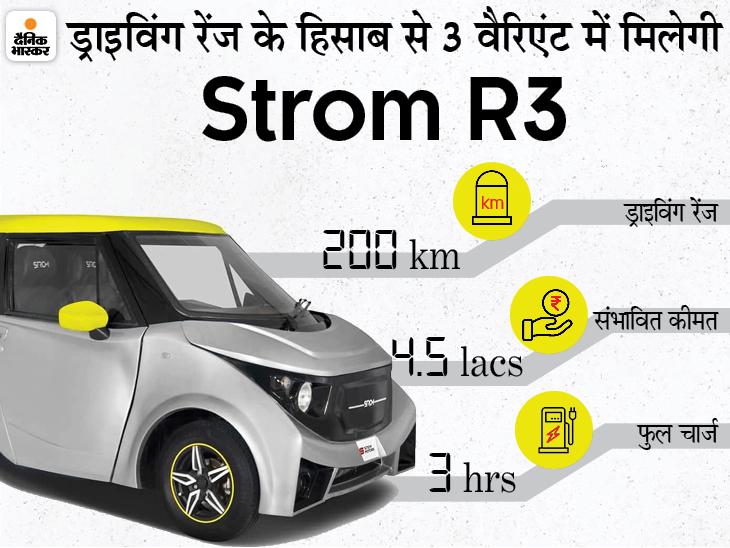 सिंगल चार्ज में 200 किमी. तक चलेगी मिनी इलेक्ट्रिक कार स्ट्रॉम R3, 10 हजार रुपए में कर सकते हैं बुकिंग टेक & ऑटो,Tech & Auto - Dainik Bhaskar