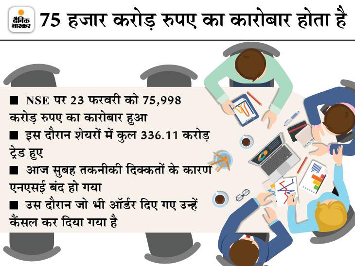 तकनीकी खराबी के बाद 3.45 बजे शुरू हुआ NSE, बीएसई भी 5 बजे तक खुला रहा बिजनेस,Business - Dainik Bhaskar