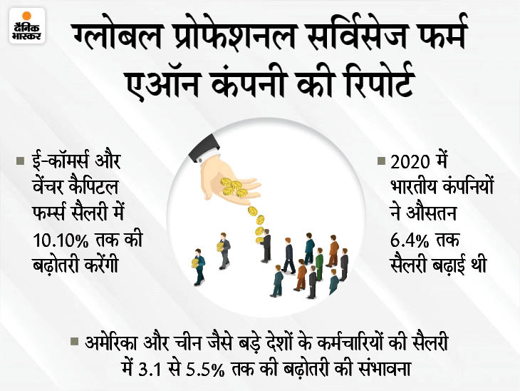 इस साल पिछले साल के मुकाबले मिलेगी ज्यादा सैलरी ग्रोथ, 2021 में 7.7% सैलरी बढ़ेगी|बिजनेस,Business - Dainik Bhaskar