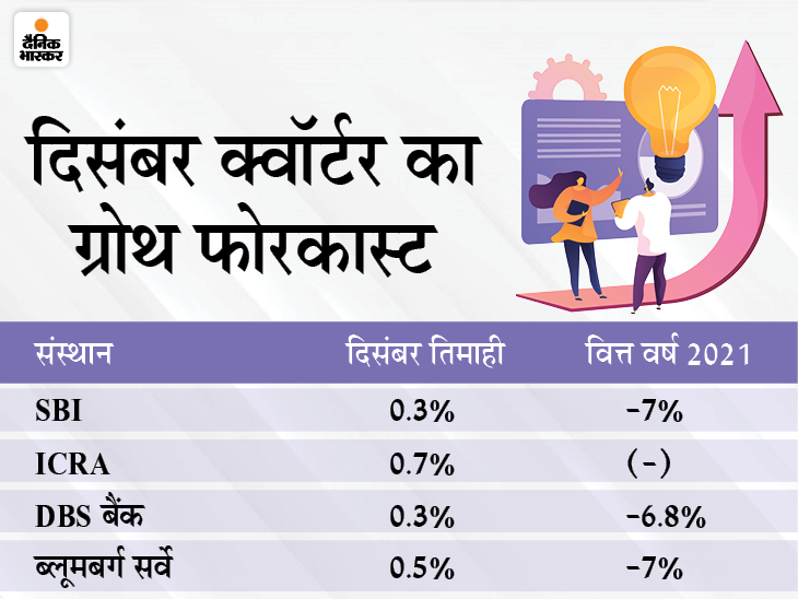 दिसंबर तिमाही में 1-2% रह सकती है देश की GDP ग्रोथ, केंद्र सरकार आज बताएगी|बिजनेस,Business - Dainik Bhaskar