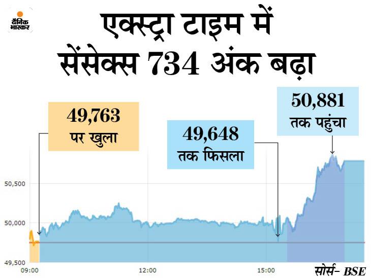 सेंसेक्स 1030 पॉइंट चढ़कर 50781 पर बंद; बैंकिंग शेयरों में सबसे ज्यादा खरीदारी, मार्केट कैप 2.59 लाख करोड़ रु. बढ़ा बिजनेस,Business - Dainik Bhaskar