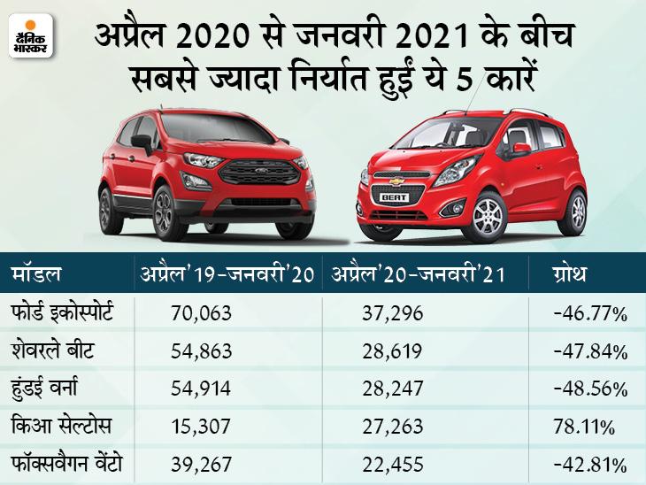 भारत से सबसे ज्यादा निर्यात हुई इकोस्पोर्ट, हुंडई ऑरा के निर्यात में 600 गुना की बढ़त टेक & ऑटो,Tech & Auto - Dainik Bhaskar