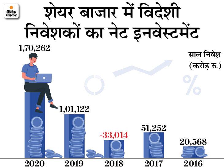 अमेरिका में कैपिटल गेंस टैक्स का नियम बदला तो भारतीय शेयर बाजारों में बढ़ेगा विदेशी निवेश|बिजनेस,Business - Dainik Bhaskar