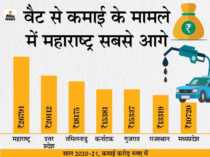 मंहगाई से राहत की उम्मीद: अगर राज्य सरकारों ने वैट कम नहीं किया तो जल्द ही देश में ज्यादातर जगह पेट्रोल हो सकता है 100 रुपए का पार