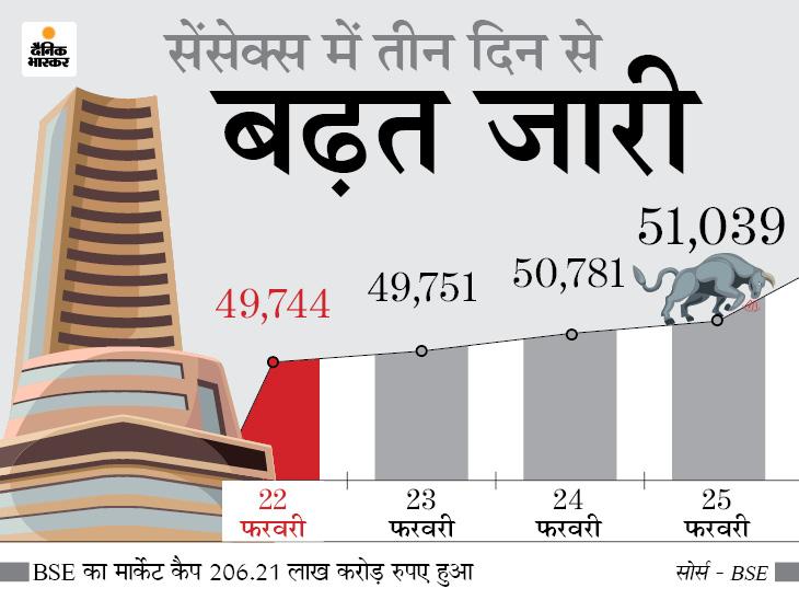 सेंसेक्स 257 पॉइंट चढ़कर 51,039 पर बंद हुआ, रिलायंस का शेयर 3% से ज्यादा उछला बिजनेस,Business - Dainik Bhaskar