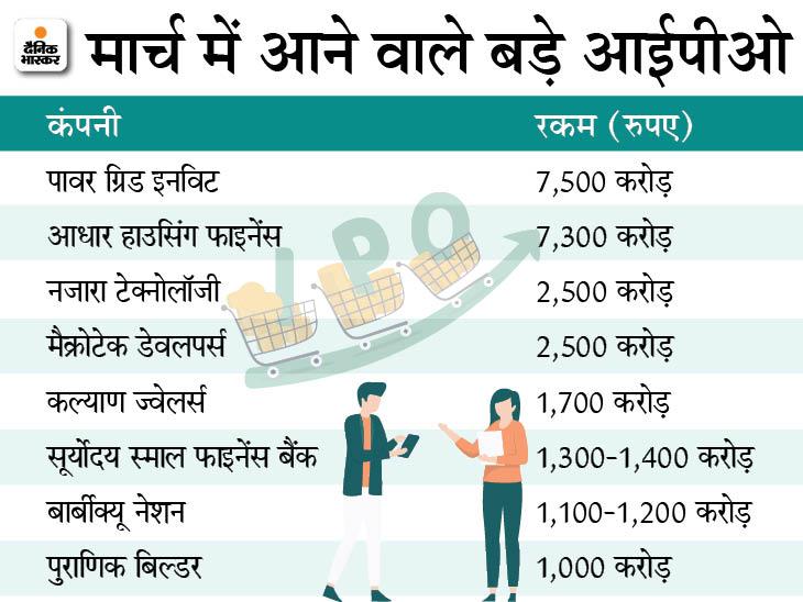 मार्च में 12-15 कंपनियां लाएंगी आईपीओ, जुटाएंगी 30 हजार करोड़ रुपए|बिजनेस,Business - Dainik Bhaskar