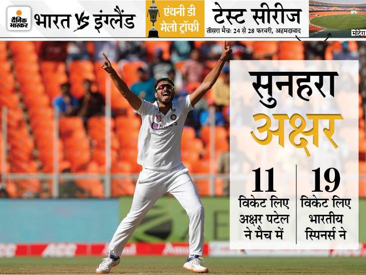 अश्विन और अक्षर ने लिए 20 में से 18 विकेट, भारत के 46% रन अकेले रोहित ने बना दिए क्रिकेट,Cricket - Dainik Bhaskar