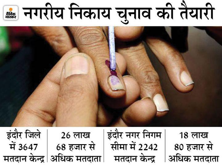 हाईकोर्ट का आदेश- नगरीय निकाय चुनाव जल्दी कराएं, सरकार का जवाब- हम तैयार, 3 मार्च को वोटर लिस्ट जारी कर देंगे|इंदौर,Indore - Dainik Bhaskar