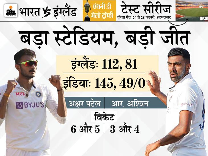 2 दिन में इंग्लैंड को 10 विकेट से हराया, 144 साल में 22वीं बार कोई टेस्ट दो दिन में खत्म क्रिकेट,Cricket - Dainik Bhaskar