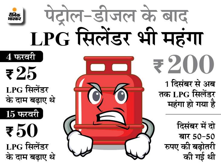 रसोई गैस के दाम 25 रुपए बढ़े, एक महीने में 3 बार कीमतों में हुआ इजाफा बिजनेस,Business - Dainik Bhaskar