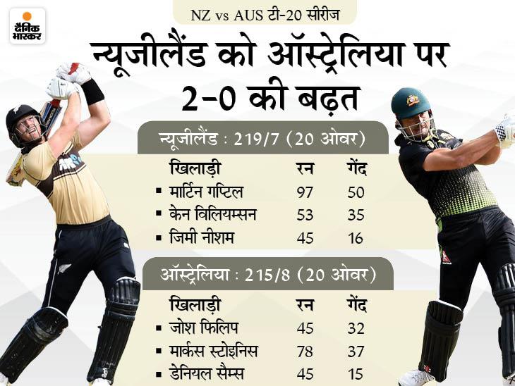 गप्टिल शतक से चूके, स्टोइनिस ने 37 गेंद पर 78 रन और सैम्स ने 15 गेंद पर 45 रन की ताबड़तोड़ पारी खेली क्रिकेट,Cricket - Dainik Bhaskar