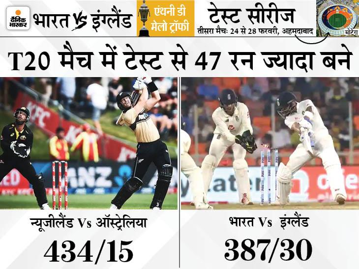 टेस्ट मैच पर भारी टी 20: ऑस्ट्रेलिया-न्यूजीलैंड टी 20 से भारत-इंग्लैंड तीसरे टेस्ट मैच से ज्यादा रन बने
