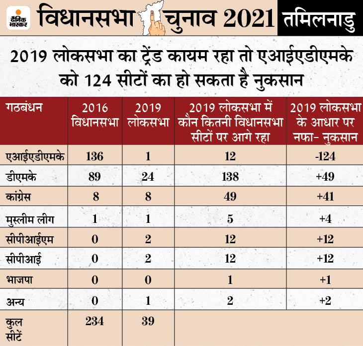 राज्य में 88% हिंदू वोटर्स, लेकिन यहां भाजपा का वोट 2014 के लोकसभा चुनाव में 5.56% के मुकाबले 2019 में घटकर 3.66 % हो गया देश,National - Dainik Bhaskar