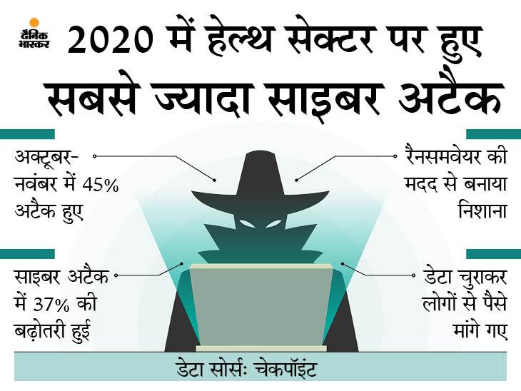 बीते साल हैकर्स के निशाने पर सबसे ज्यादा हेल्थ ऑर्गनाइजेशन रहे, हर 10 सेकंड में एक साइबर अटैक हुआ टेक & ऑटो,Tech & Auto - Dainik Bhaskar