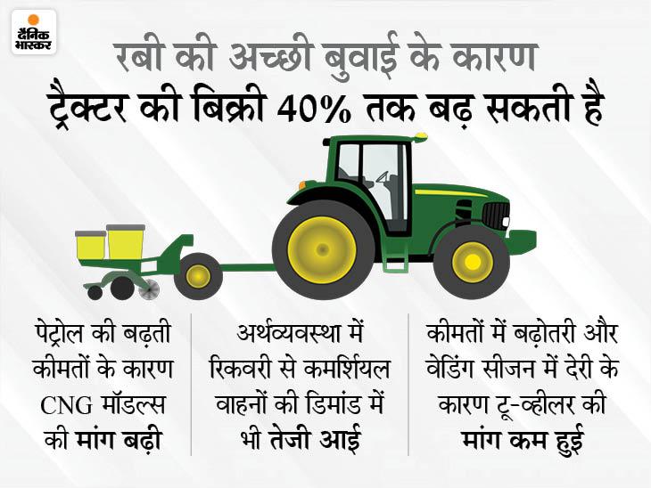 February 2021 Automobile Sales Estimate; 2W demand continues to remain subdued; PVs/Tractors to perform better | पैसेंजर और ट्रैक्टर की बिक्री तेजी रहेगी, हैवी डिस्काउंट के बावजूद टू-व्हीलर्स में लोगों का रुझान कम
