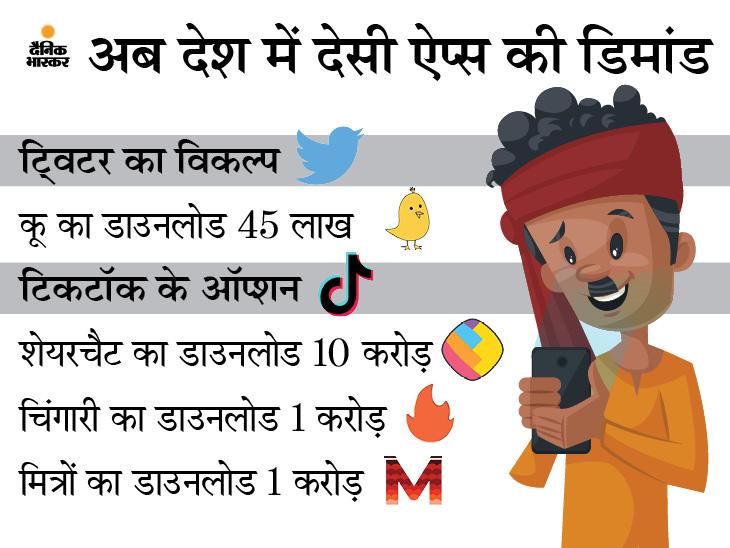तेजी से ट्विटर का विकल्प बन रहा कू ऐप, चीनी ऐप्स के विरोध के बाद इन भारतीय ऐप्स को मिला था फायदा टेक & ऑटो,Tech & Auto - Dainik Bhaskar