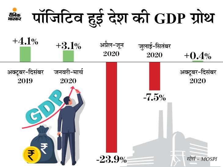दिसंबर तिमाही में GDP ग्रोथ 0.4% रही, पूरे साल में 8% तक की गिरावट का अनुमान|बिजनेस,Business - Dainik Bhaskar