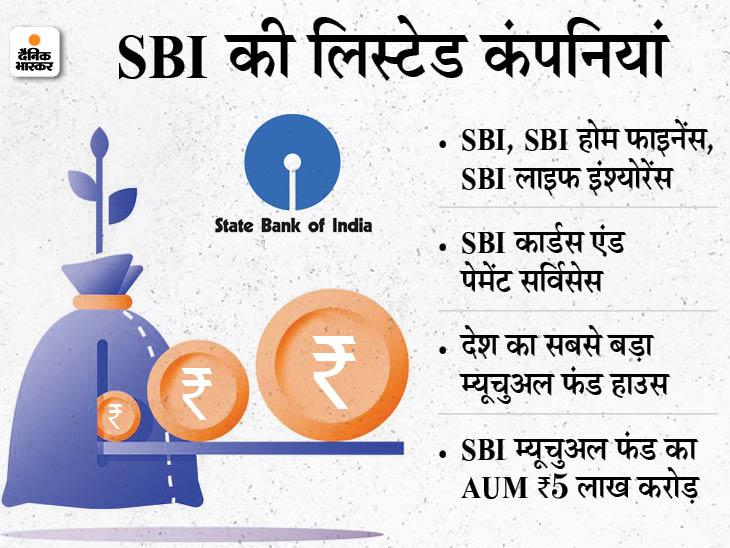 SBI म्यूचुअल फंड IPO लाने की तैयारी में, जुटाएगा 7,500 करोड़ रुपए|बिजनेस,Business - Dainik Bhaskar