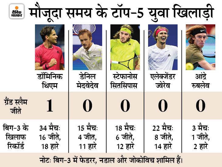 क्या टेनिस में अंडर -30 के युवा बेडम हैं: मेन्स सिंगल्स में क्यों जोकोविच, नडाल और फेडरर ही जीतते हैं ग्रैंड स्लैम;  पिछले 20 में 18 खिताब तीनों ने जीते थे