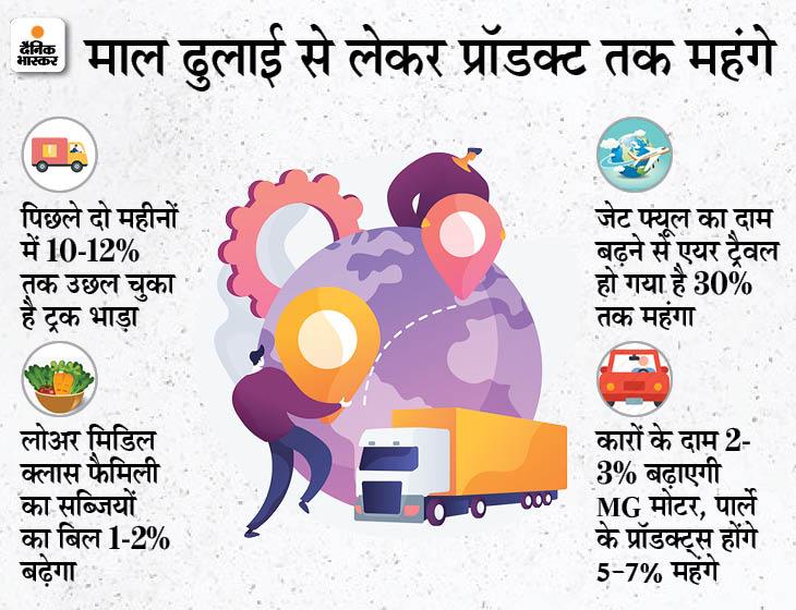 बजट बिगाड़ू महंगाई: भारत इंक को कीमत बढ़ाने पर मजबूर कर रहा है।