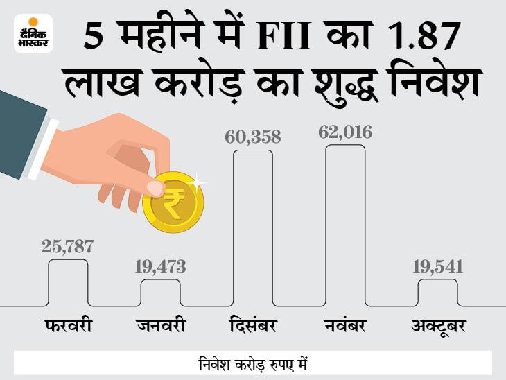 लगातार पांच महीने में एफआईआई का निवेश: फरवरी में 25,787 करोड़ रुपये का निवेश, आगे भी बाजार के लिहाज से पैसा लगाना होगा