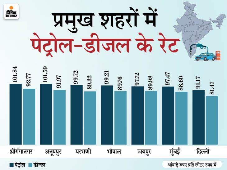दिल्ली में 91 रुपए के पार हुआ पेट्रोल, मुंबई में 97.47 रुपए पर पहुंचा बिजनेस,Business - Dainik Bhaskar