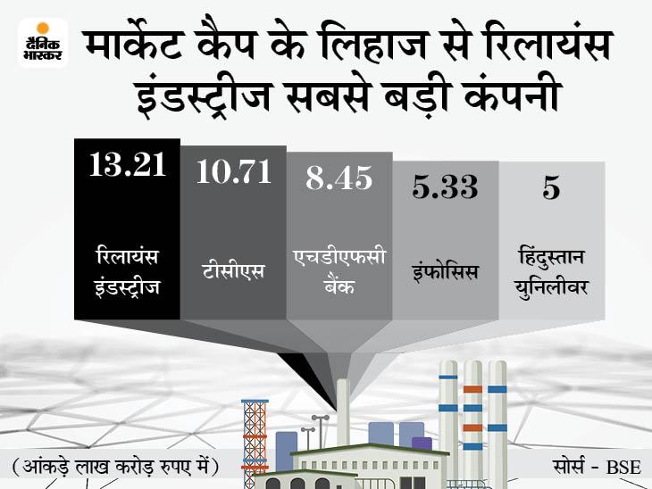 बाजार में बिकवाली का असर: 10 में से 9 सबसे बड़ी कंपनियों का मार्केट कैप 2.19 लाख करोड़ रुपए बी, टीसीएस सबसे आगे