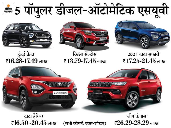 डीजल-ऑटोमेटिक गाड़ी का है प्लान, तो क्रेटा से लेकर नई सफारी तक ये 5 एसयूवी हो सकती हैं बेस्ट ऑप्शन|टेक & ऑटो,Tech & Auto - Dainik Bhaskar