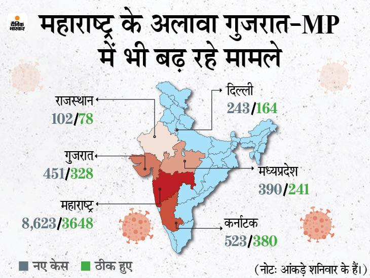 72 हजार से ज्यादा मरीजों के साथ महाराष्ट्र टॉप पर; पुणे में 14 मार्च तक नाइट कर्फ्यू और तमिलनाडु में लॉकडाउन 31 मार्च तक बढ़ा|देश,National - Dainik Bhaskar