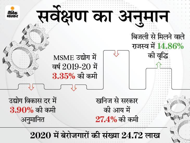 कोरोनाकाल में प्रति व्यक्ति आमदनी 4 हजार 870 रुपए घटी, बेरोजगारों की संख्या 25 लाख तक पहुंची|मध्य प्रदेश,Madhya Pradesh - Dainik Bhaskar